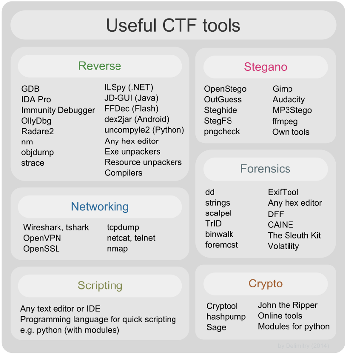 ctf-tools & HackingTools: Exhaustive list of hacking tools