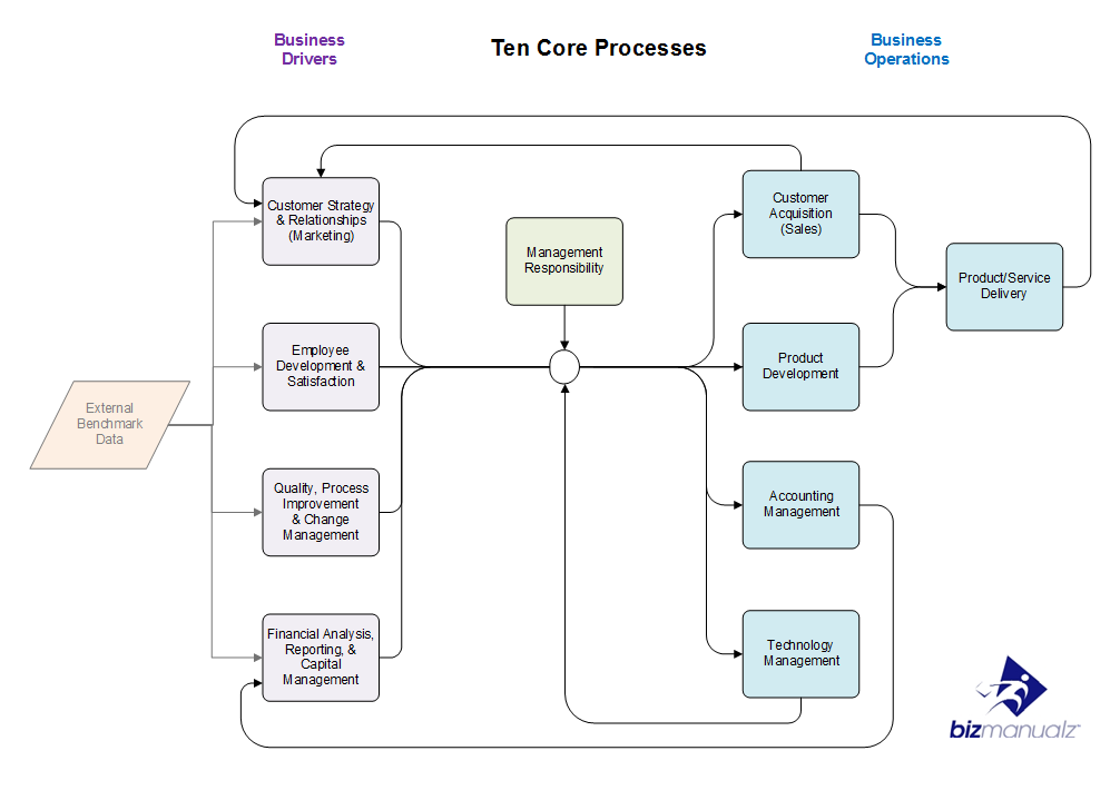 Critical Business Processes Policies And Procedures  Template