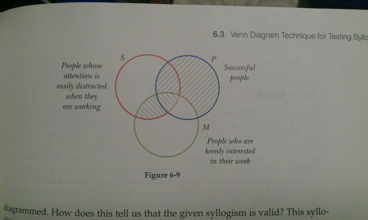 From The Venn Diagram Technique For Testing Syllogisms Chapter In My Logic Pictures Intro To Textbook Inthelightofthepast