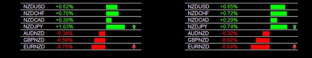11-1-2012 Main Session NZD/JPY Buy Signal    This is a portion of the heatmap. Each pair updates individually in real time and the arrows are also real time indicating movement and pairs to look at and consider first.    www.forexearlywarning.com  www.the Fapturbo is the only automated forex income solution that doubles real monetary deposits in under a month
