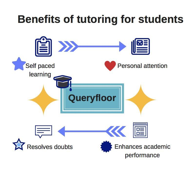 Private Tutoring Helps Students To Improve Their Academic