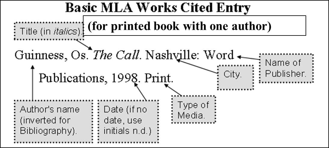 Citation Template Typing Your Works Cited Page In Format With