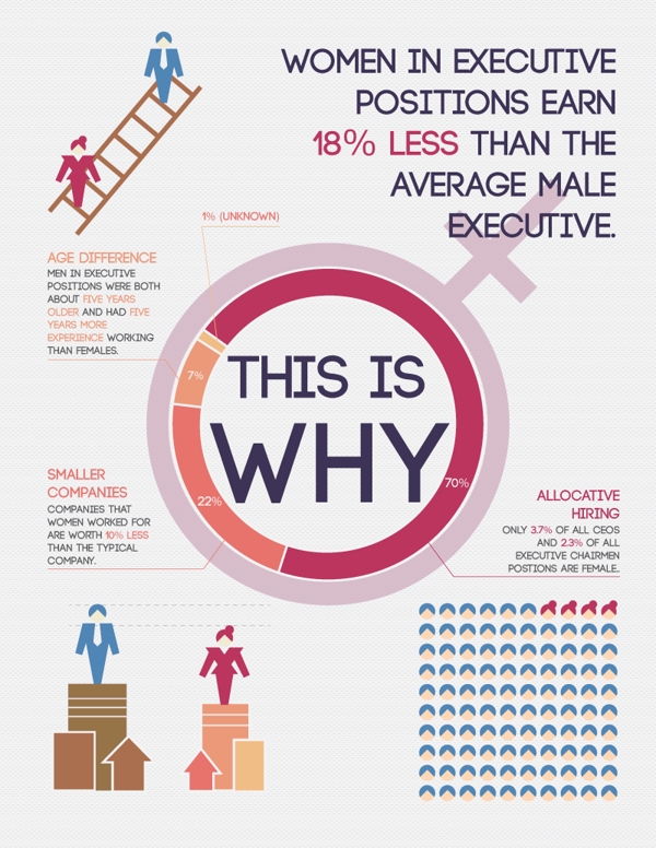 Http Www Behance Net Gallery The Gender Wage Gap Infographic 6782891 Infographic Wage Gap Statistics