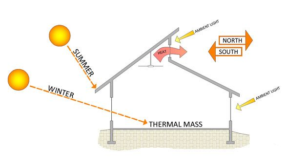 Kansas City Net Zero Energy Building And Home Design | Sunsource