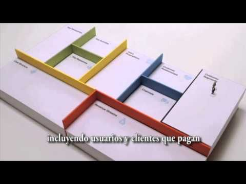 Business Model Canvas (subtitulado al español)...Los cambios exigen la realización de Nuevos Modelos de Negocios en Internet...necesitas adaptarte, diferenciarte y es necesario saber cómo hacerlo...