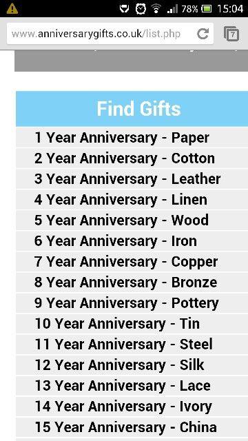 Wedding Anniversary Milestones Wedding Thingsideas Pinterest