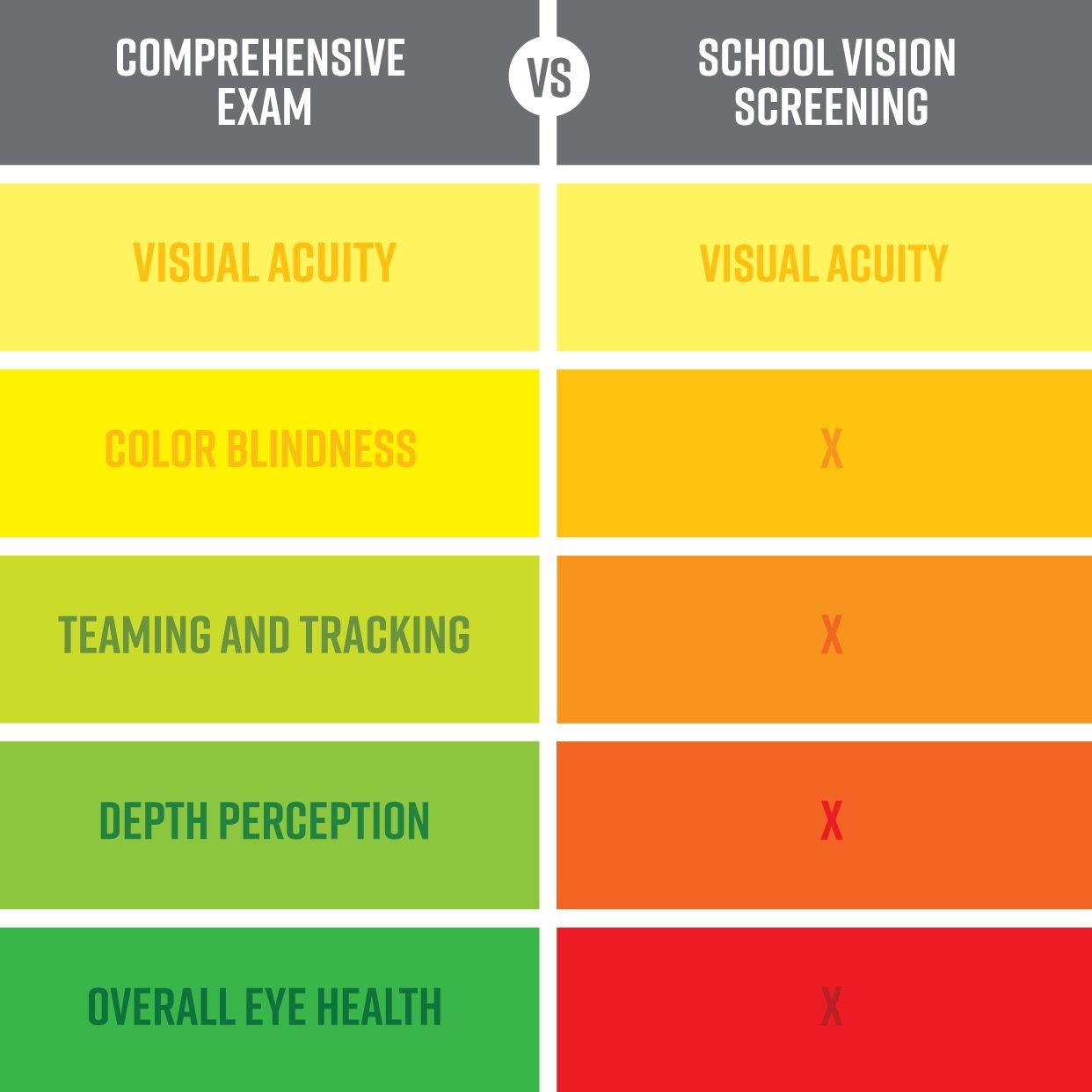School Vision Screenings Can Be Helpful But Comprehensive