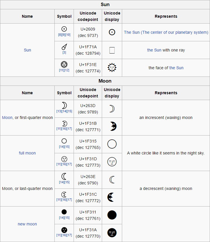Astronomical Symbols Symbols For The Sun And Moon The Use Of
