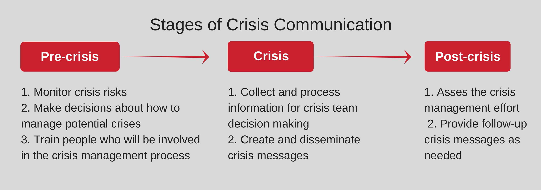 Crisis Communication Communication Business Continuity Crisis