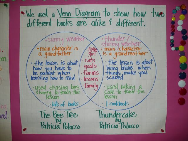 Color Coded Compare And Contrast Thinking On Venn Diagram Anchor Charts Reading Comprehension Patricia Polacco Books Author Studies