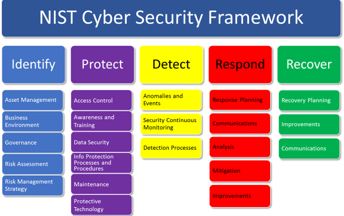 Introduction To The Nist Cybersecurity Framewor For A Landscape Of Cyber Menaces Cybersecurity Framework Cyber Security Risk Management
