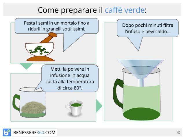 caffè verde controindicazioni tiroide