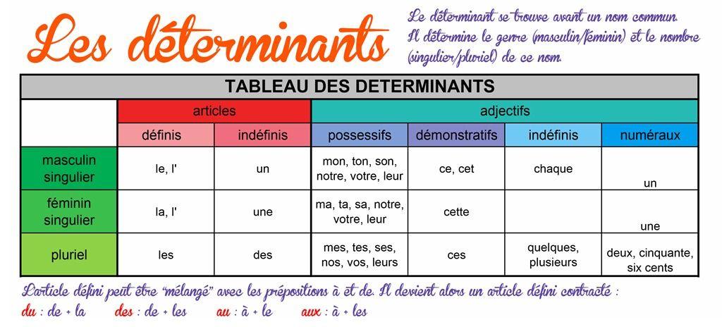 determinant.jpg (1024×464) | Les déterminants, Affiches ...