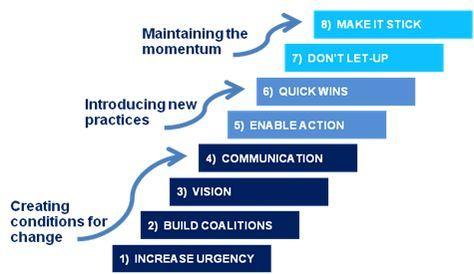Kotter's 8 Phases of Change | Change management, Change ...