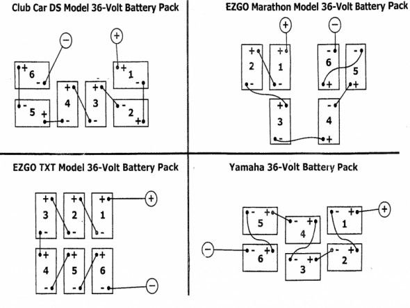 Golf Cart Battery Wiring Diagram Ez Go Di 2020