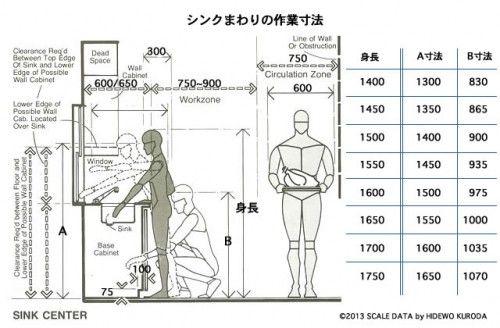 キッチンの寸法 図面 寸法 施工図 家の設計