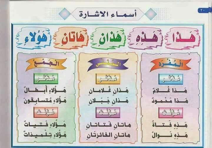 Arabic Learn Arabic Alphabet Learning Arabic Arabic Alphabet For Kids
