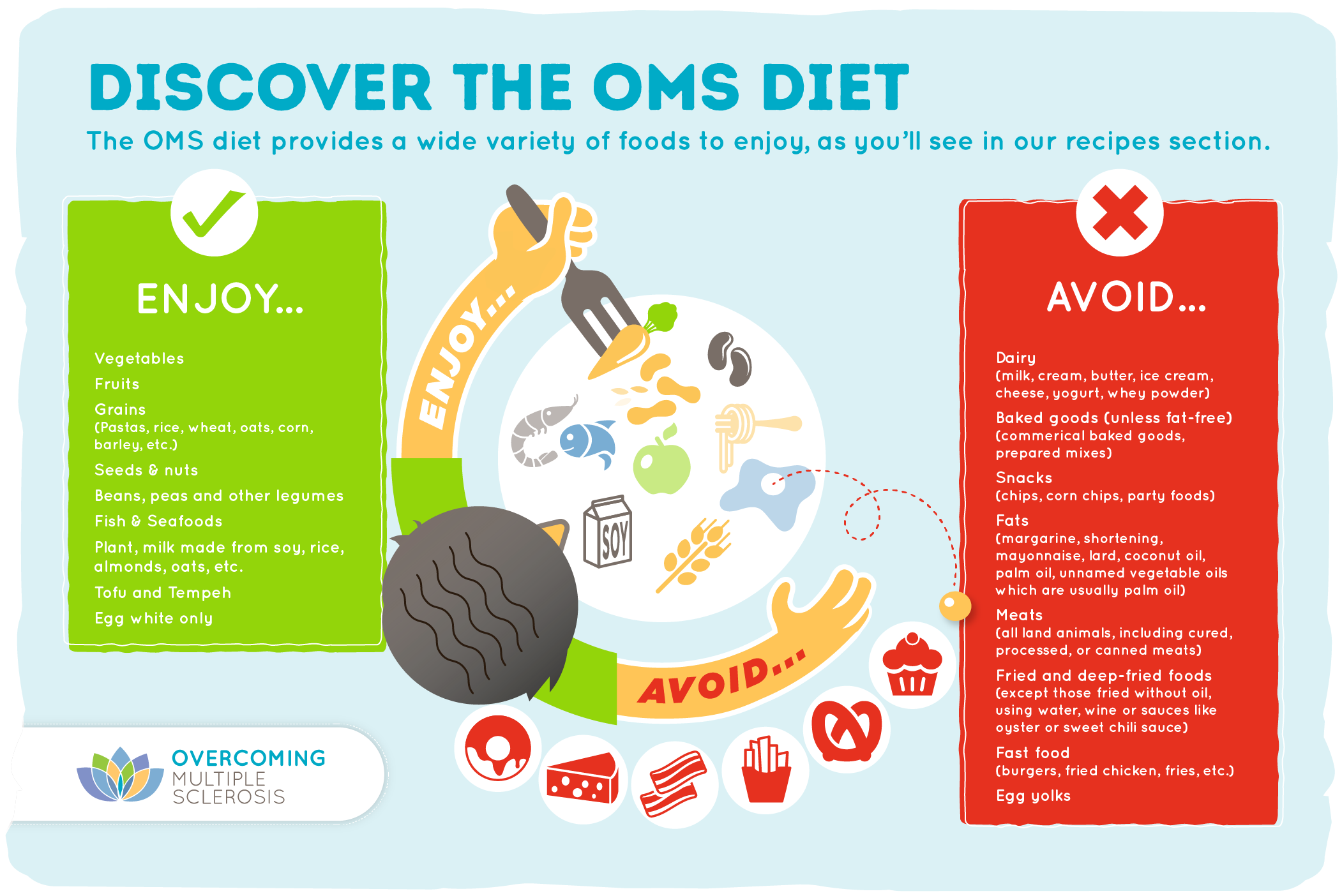 Foods Not To Eat On An Ms Recovery Diet Overcoming Ms Ms Diet Eat Importance Of Food