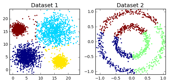 Clustering with Scikit with GIFs - dashee87 github io   ML
