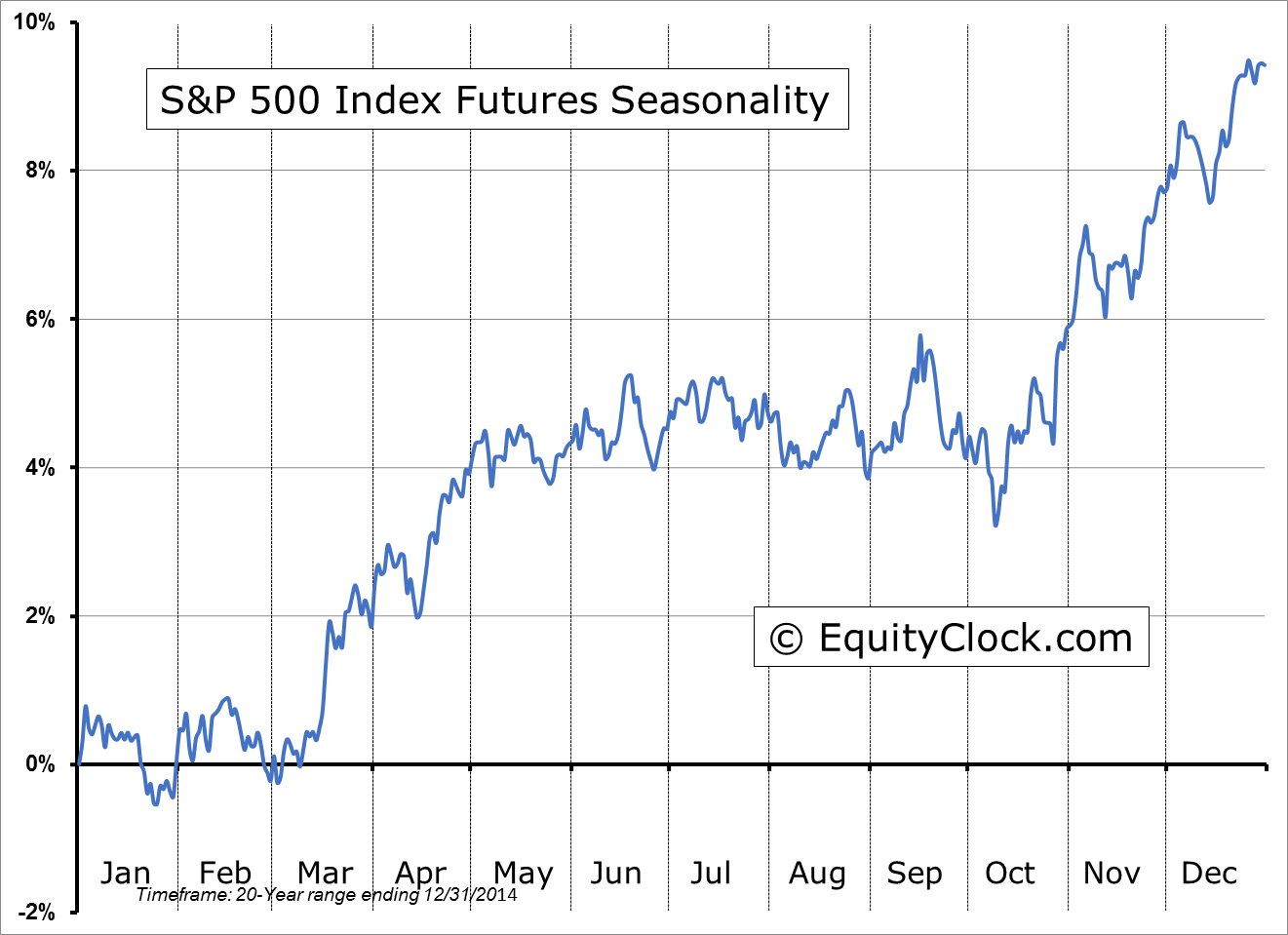 S and p 500 futures chart ibov jonathandedecker com