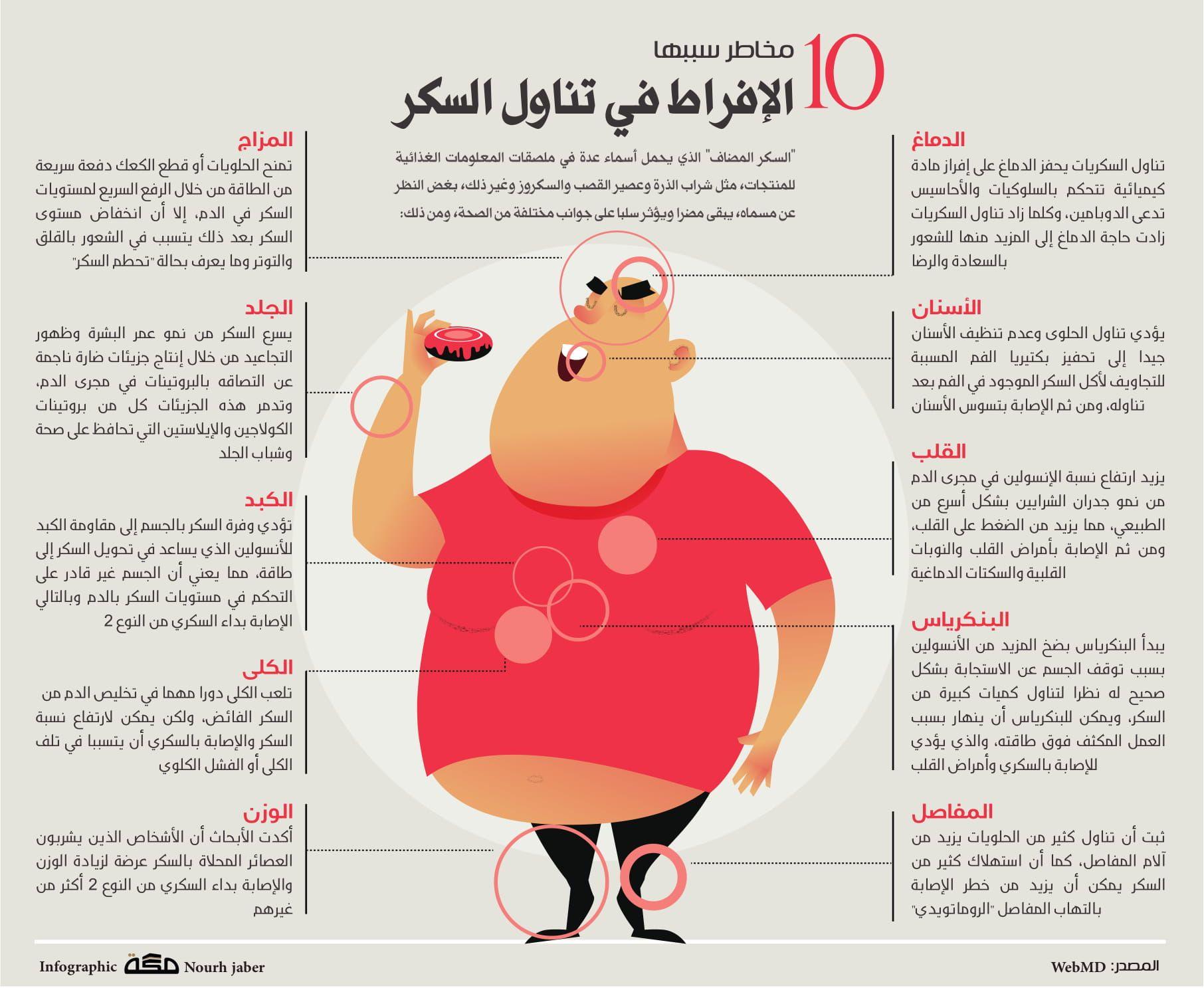 10 مخاطر سببها الإفراط في تناول السكر صحيفة مكة انفوجرافيك صحة Movie Posters Infographic 10 Things