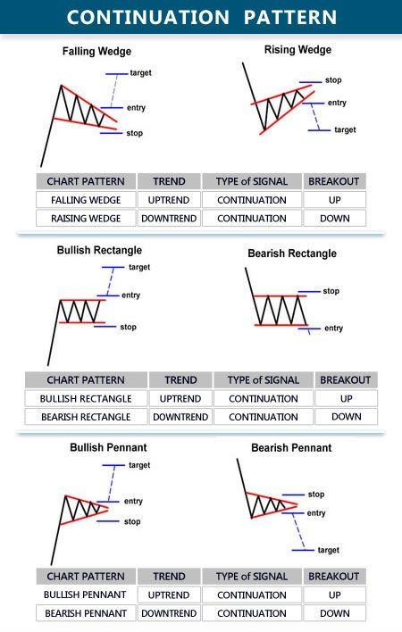 cara membaca chart
