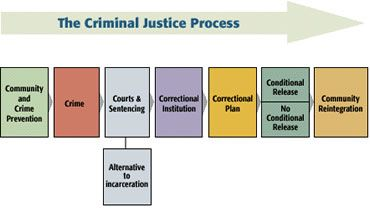 criminal justice concept process system and The biggest crime in the us criminal justice system is that it is a  of criminal  justice did a 1995 review of disparities in processing felony.