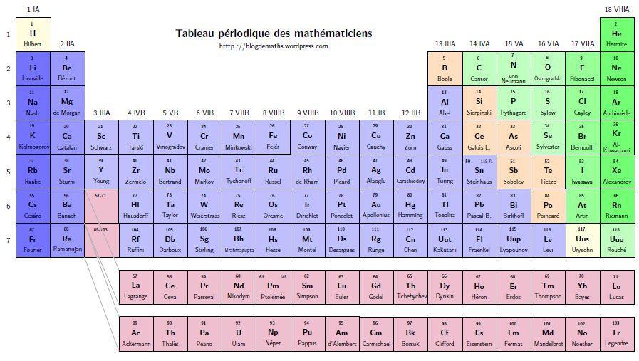 Una tabla peridica con teoremas y genios de las matemticas resultado de imagen para tabla periodica httpblogdemathswordpress20140601tableau periodique des mathematiciens urtaz Image collections