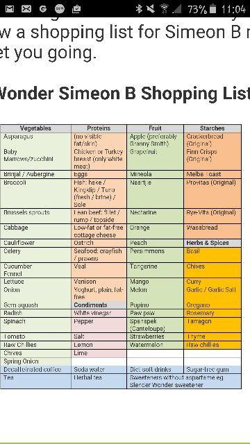 Pin On Slender Wonder Shopping List