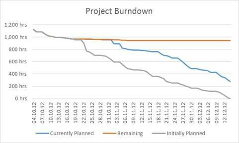 Ingo Meironke On Twitter Microsoft Project Project Management Chart