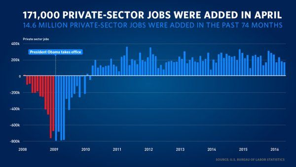"5/6/16 Via The White House  · ·   The economy added 160,000 jobs in April—a record-breaking 74 months of private-sector job growth.   ""Over that record streak of job growth, our businesses have created 14.6 million new jobs in all."" —@POTUS Barack Obama"