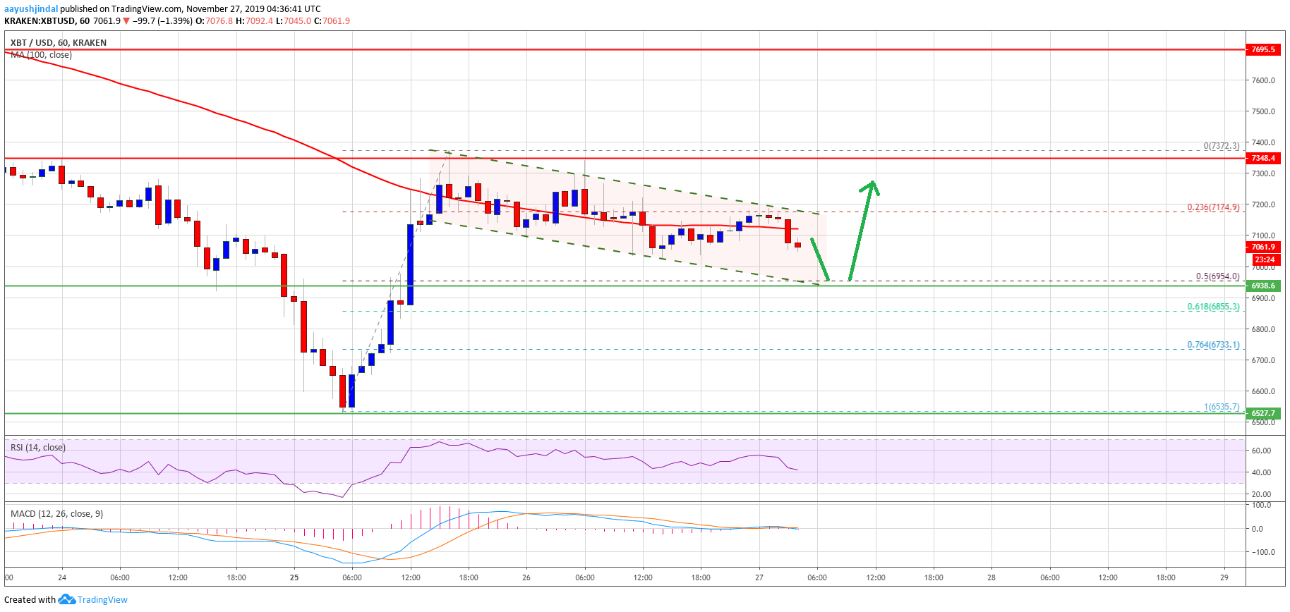 Bitcoin (BTC) Hesitates But Further Recovery Above $7.2K Seem Likely - Bitcoin, Bitcoin business, Recovery - 웹