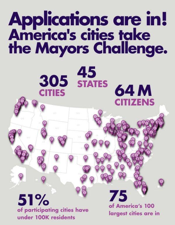 작년부터 블룸버그 자선재단이 미 전역을 대상으로 진행하고 있는 '메이어스 챌린지'는 협업을 통해 도시 문제 해결의 아이디어를 발굴하는 공모전입니다. 최종 후보로 선정된 20개 도시의 정책 대결이 흥미진진합니다. 기획 단계에서부터 '해결하고 나눌(Solve it, Share it!)' 수 있는 아이디어를 요구하는 점이 차별화 요소네요. Peak15 - PR and Strategic Consulting Firm :: 참여하고, 나누고, 도우라 ! - 메이어스 챌린지 (Mayors Challenge)