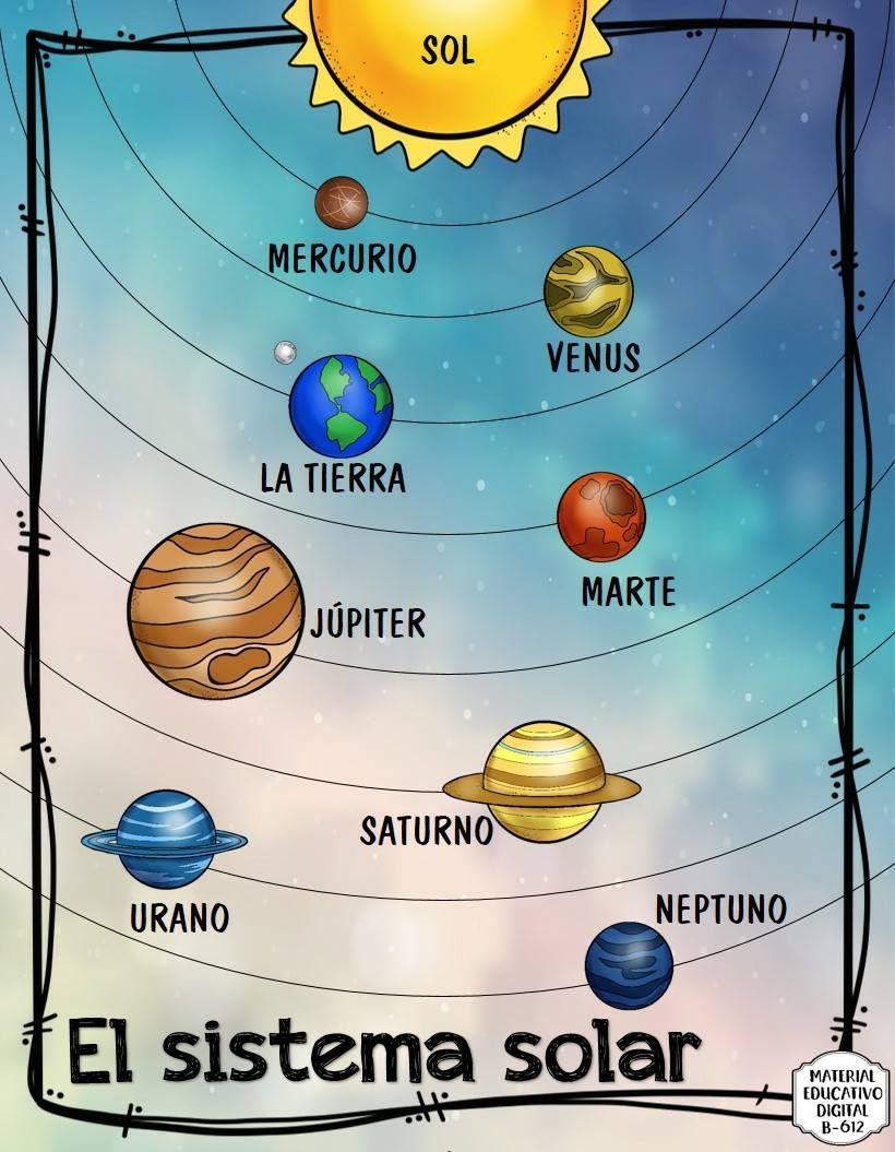 El Sistema Solar 2 Sistema Solar Para Ninos Sistema Solar Para Colorear Manualidades Sistema Solar