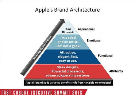 A very good representation of how Apple uses their emotional - new enterprise blueprint apple