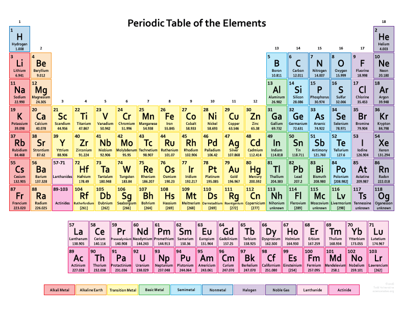 Find the perfect free printable periodic table for any need find the perfect free printable periodic table for any need download and print periodic tables urtaz Image collections