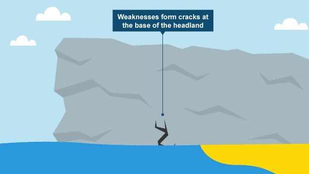 Waves cause weaknesses to form cracks at the base of the headland bbc bitesize ks3 geography coastal landforms revision 1 ccuart Choice Image