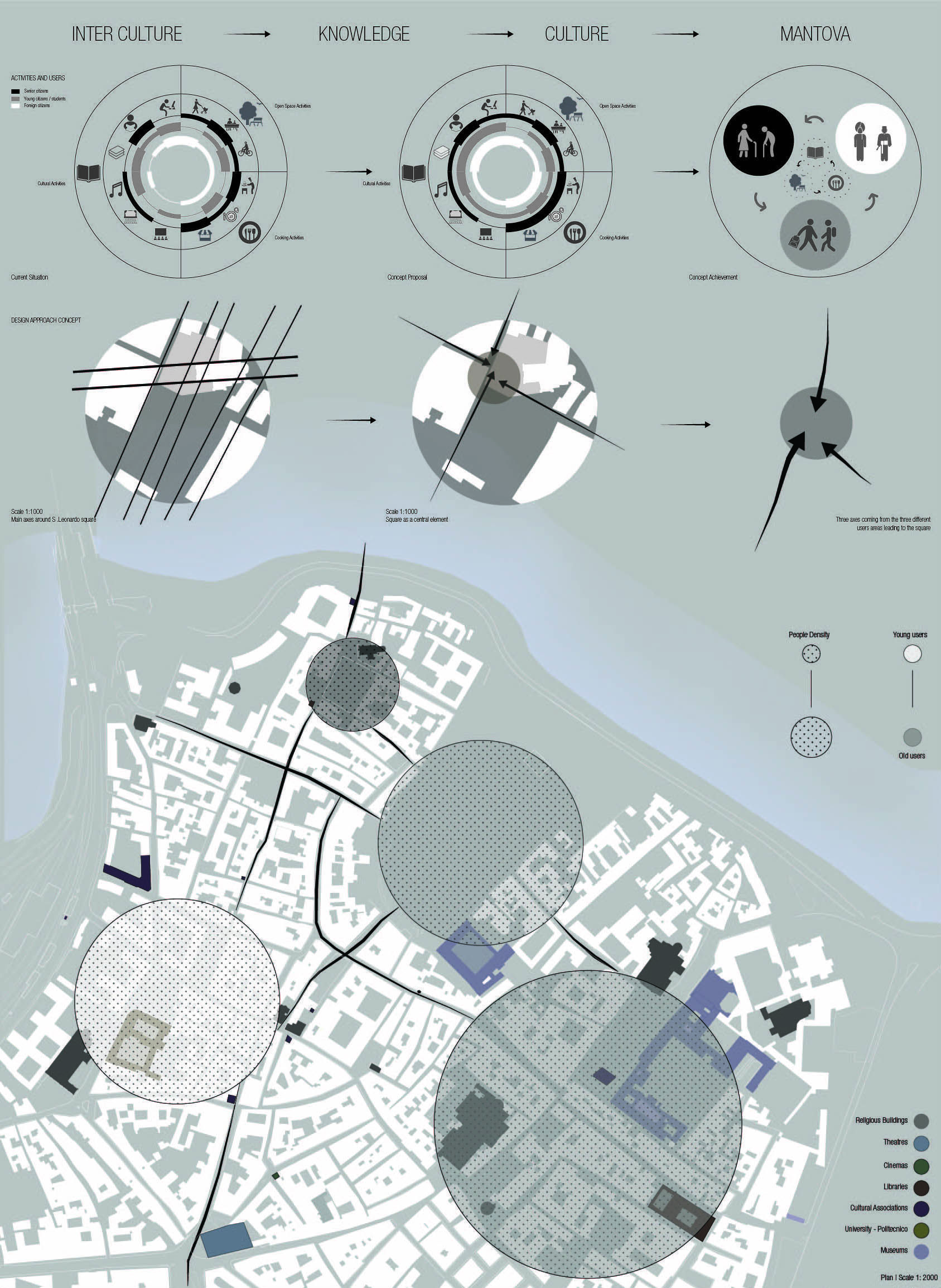 Urban Analysis Mantova Site Interpretation Architecture Urban