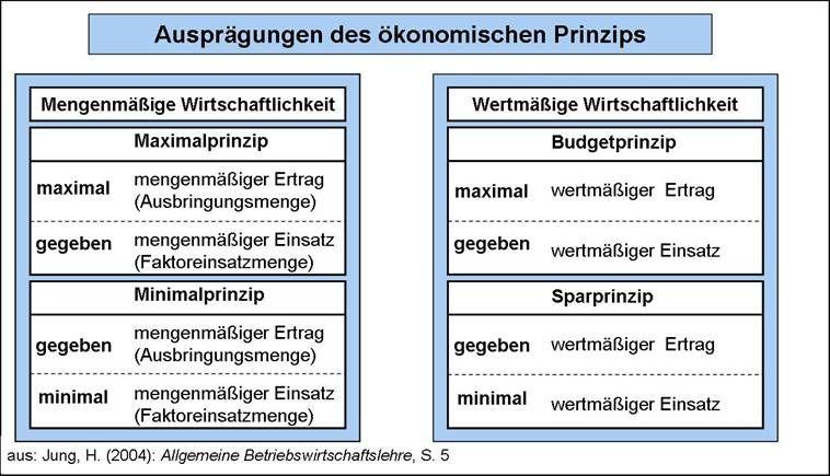 Durch Den Advent Mit Bwl Tag 4 Das Okonomische Prinzip Lernen Prinzipien Betriebswirtschaftslehre
