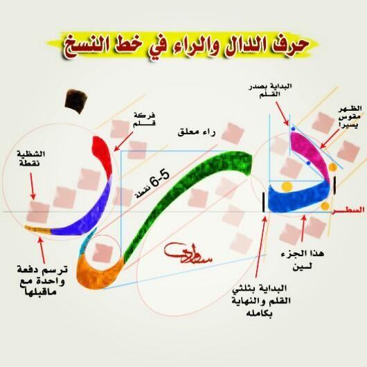 عبدالله بن سواد On Twitter Islamic Art Calligraphy Calligraphy Tutorial Learn Calligraphy