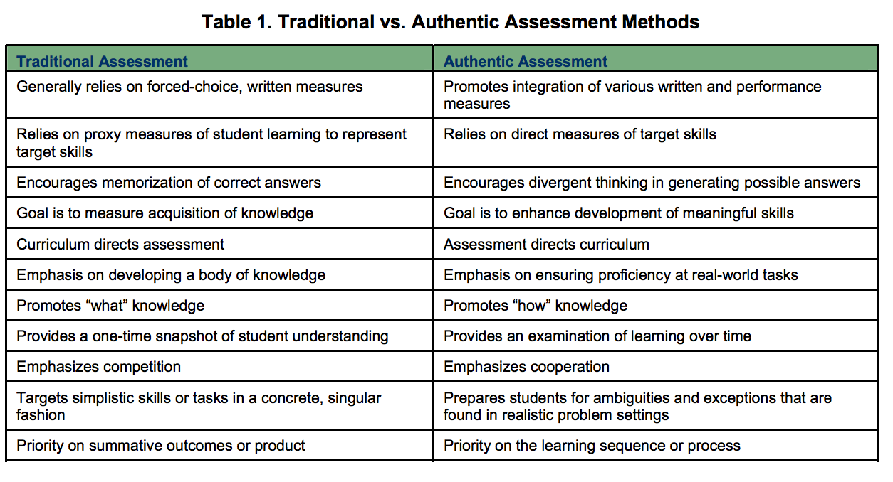 A Handy Chart On Traditional Vs Authentic Assessment  Educational