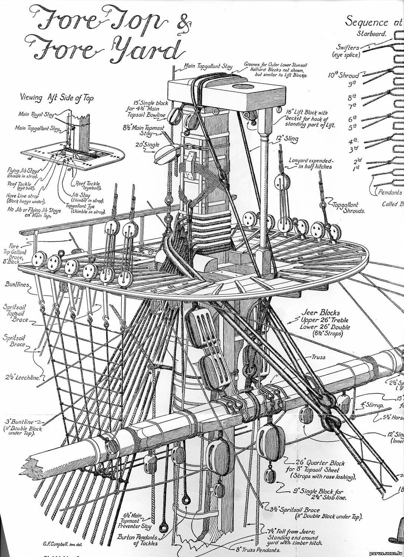 Hms Victory Main Mast Rigging Hms Victory Rigs And Ships Tall Ships Model Sailing Ships Old Sailing Ships