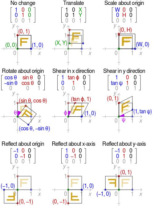 Transformation Matrix Wikipedia Matrices Math Math Formulas Physics And Mathematics