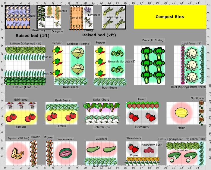 Garden Plan - 2013: CC11 | Garden planning, Raised garden ...