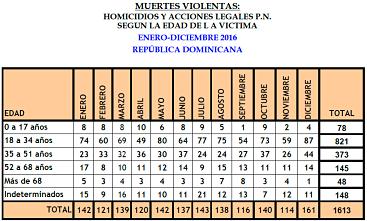 Más 26 mil personas han sido asesinadas durante 12 años en RD Al menos 26 mil 760 personas han sido asesinadas durante los últimos doce años y tres meses en República Dominicana. La mayoría de los casos se vinculan a riñas, hechos violentos e intercambio de disparos.
