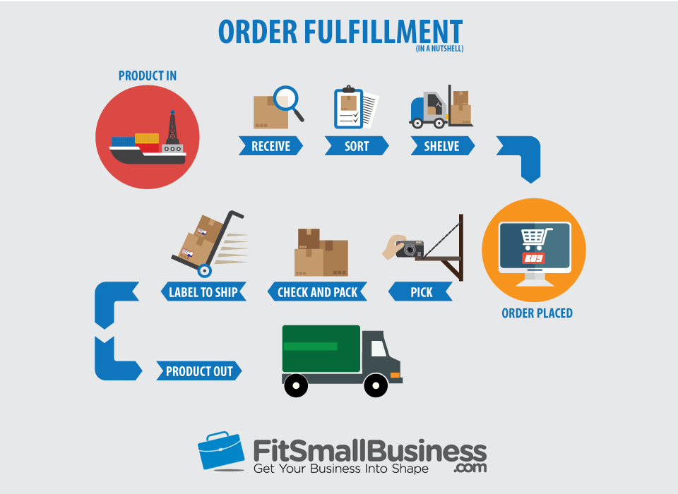 Order Fulfillment The Ultimate Guide To Fulfilling And