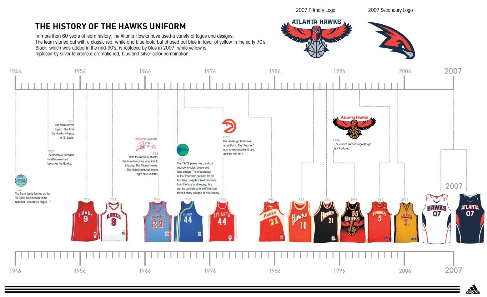 The history of the Hawks uniform History, Jersey design