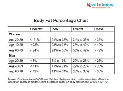 Printable Body Fat Chart Health Wellness Pinterest – Body Fat Percentage Chart Template