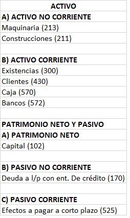 Balance General Ejemplo Práctico Contaduria Y Finanzas Administracion Y Finanzas Contabilidad Financiera