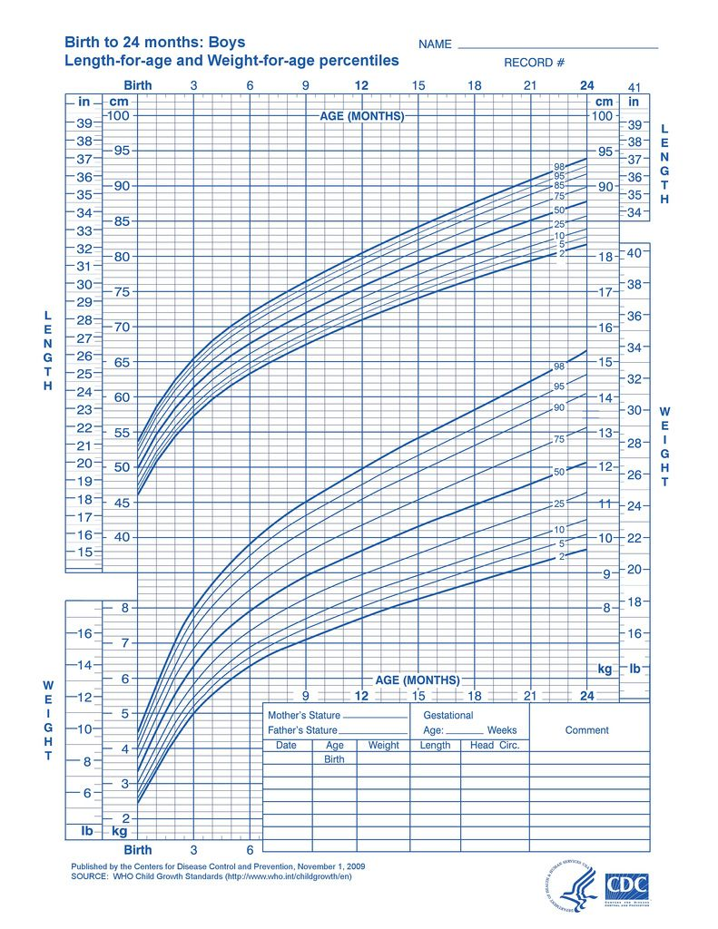 Newborn Boy Weight Chart wwwhomeschoolingforfreeorg